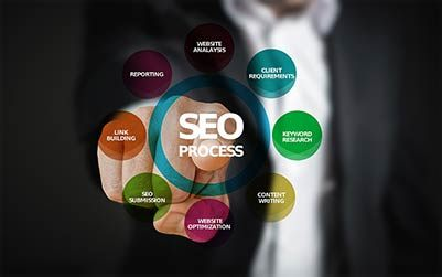 pay monthly website packages Search Engine Optimisation