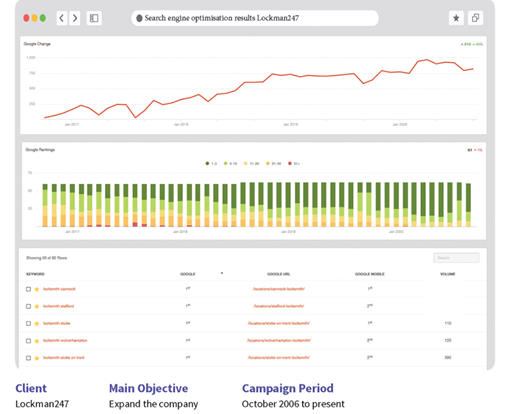 local seo results chart
